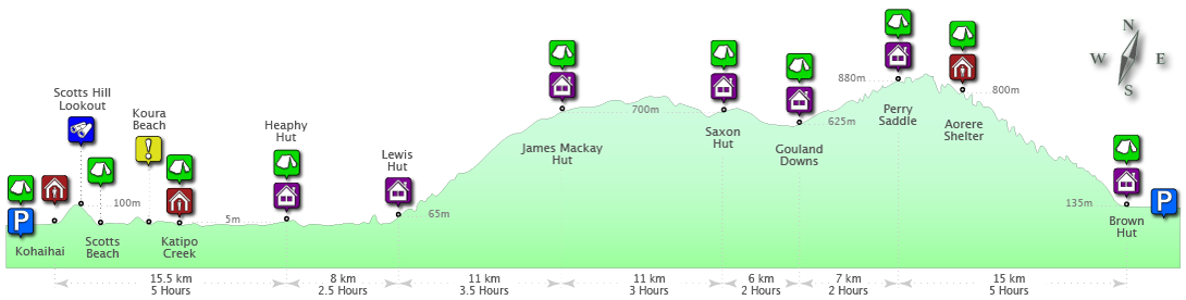 Heaphy Track Profile